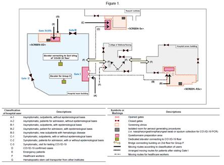 문진표를 사용한 환자 분류를 통해 코로나19 의심환자와 일반환자의 동선을 분리했다.