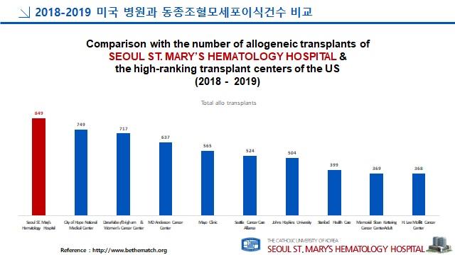 그림1. 미국 병원과 동종조혈모세포이식건수 비교