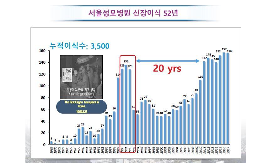 서울성모병원 신장이식 52년