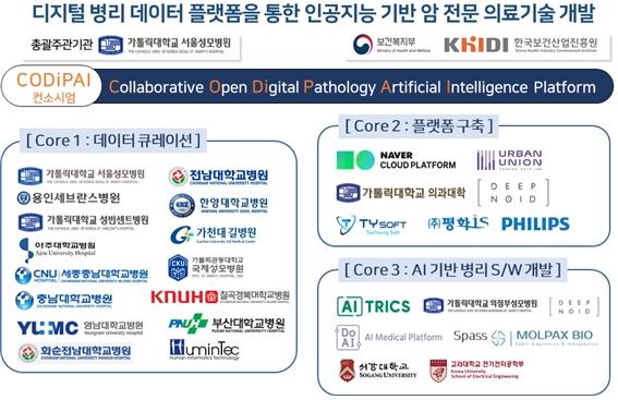 디지털 병리 데이터 플랫폼을 통한 인공지능 기반 암 전문 의료기술 개발 컨소시움 참여 기관