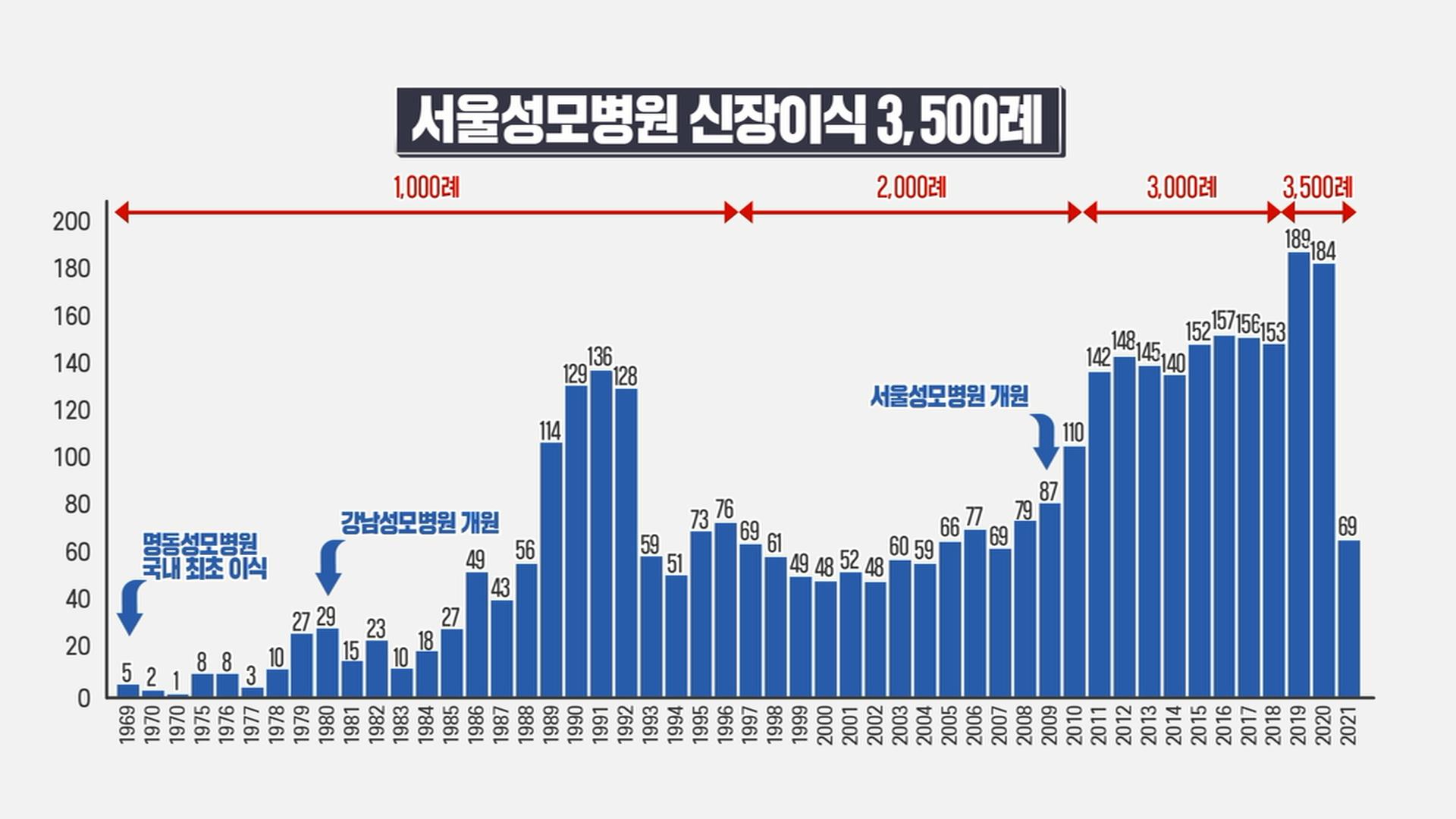 서울성모병원 신장이식 3500례 연도별 건수
